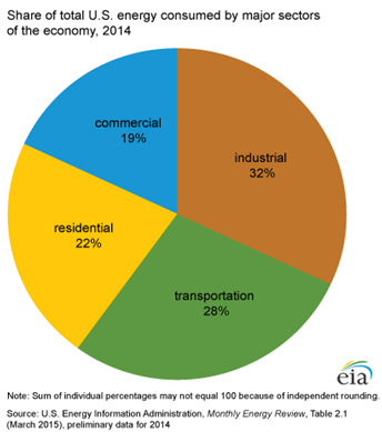 Costs and benefits of adopting the 2015 energy code speer eia pie chart ccuart Image collections